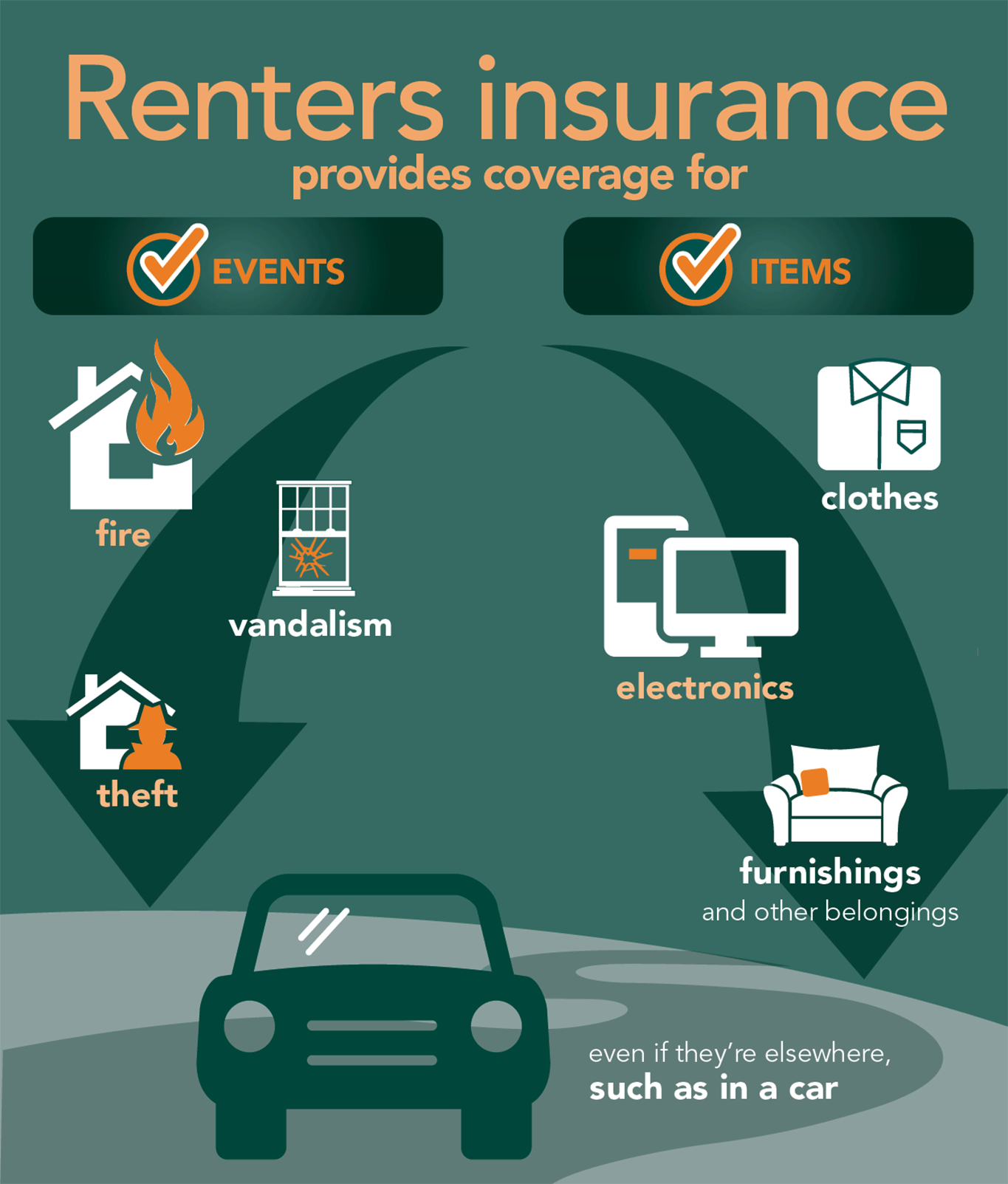 Renters insurance provides coverage for fire vandalism and theft: Also covers belongings even if they're elsewhere like a car