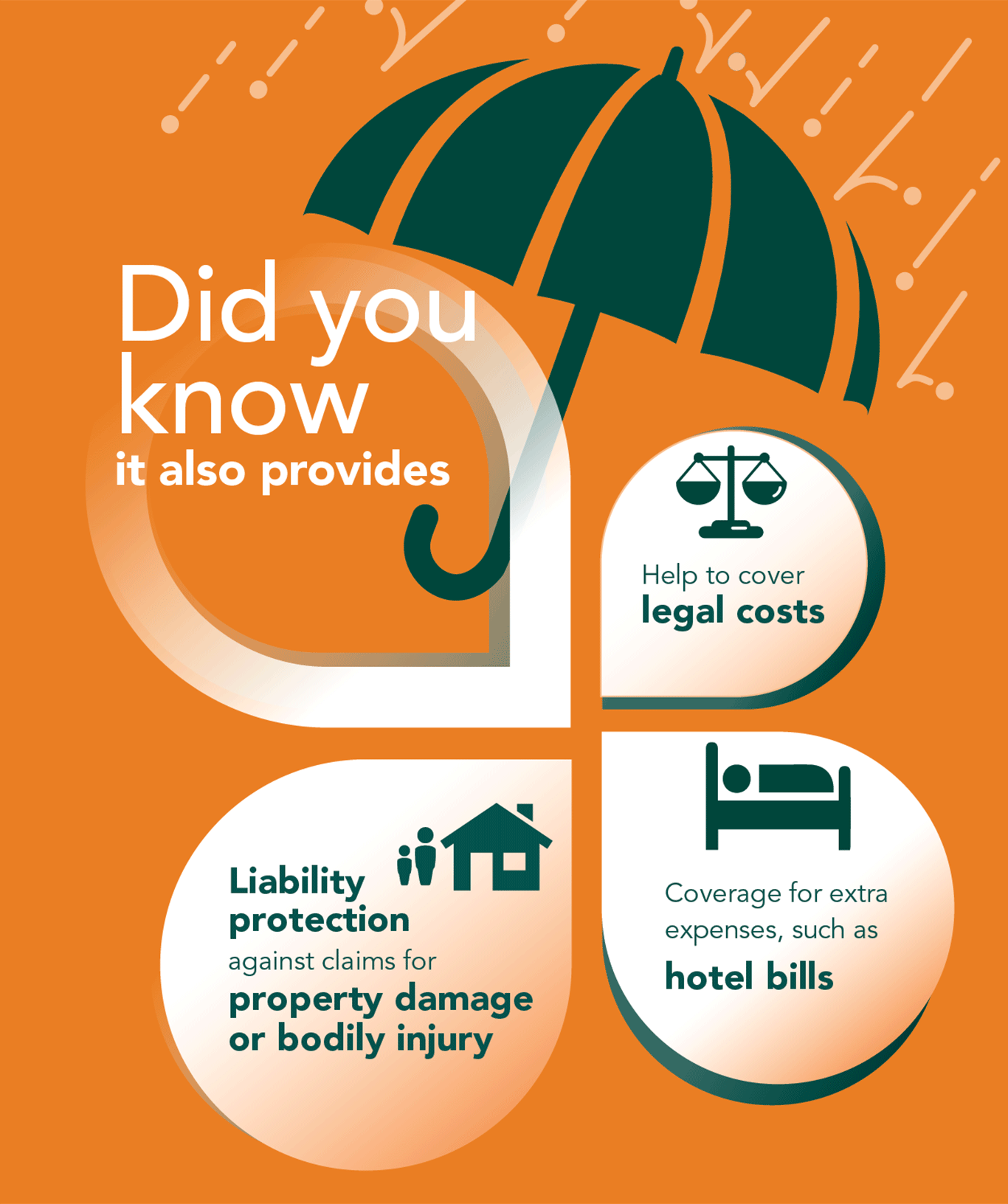 It also helps with legal and hotel bills and liability protection against claims of property damage or bodily injury