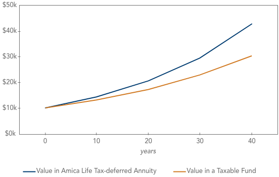 Tax-deferred annuity vs. a taxable investment account